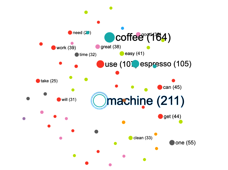Text mining as a service
