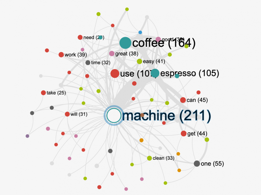 Text mining software for the analysis of interviews